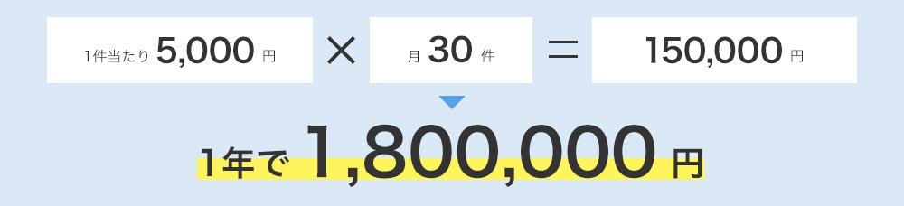 1年で180万円